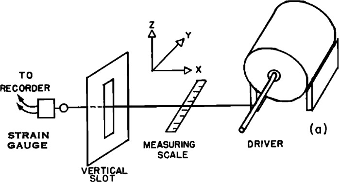 A sketch of the apparatus used by Donald Oplinger to study the vibrations of a string that is subject to a varying external force.  Image reproduced from [8] with permission.