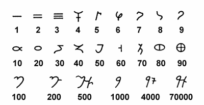 Brahmi number symbols in their mature form representing multiples of powers of 10. To be noted are the single symbols for powers of 10 and their multiples produced by suffixes representing coefficients, especially clear in the case of 100 and 1000. The bottom right symbol is very likely for 7000, not 70000 as shown in the figure. There is no zero symbol to be seen anywhere.