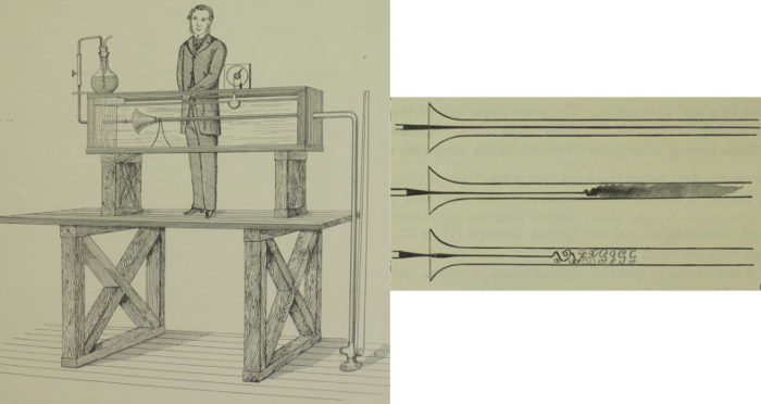 Figure 4: Reynolds' flow visualization experiment [2]